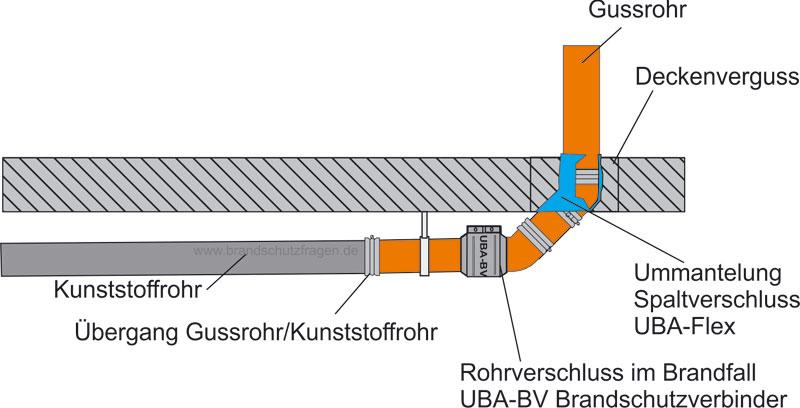 Hausentwässerung Keller Kunststoff